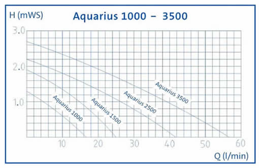 Aquarius Pump Performance Data